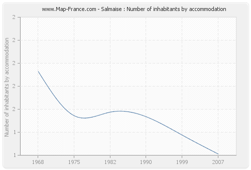 Salmaise : Number of inhabitants by accommodation
