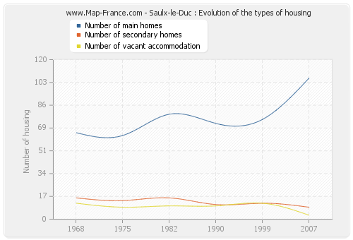 Saulx-le-Duc : Evolution of the types of housing