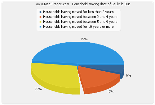 Household moving date of Saulx-le-Duc