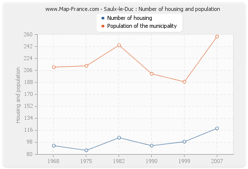 Saulx-le-Duc : Number of housing and population