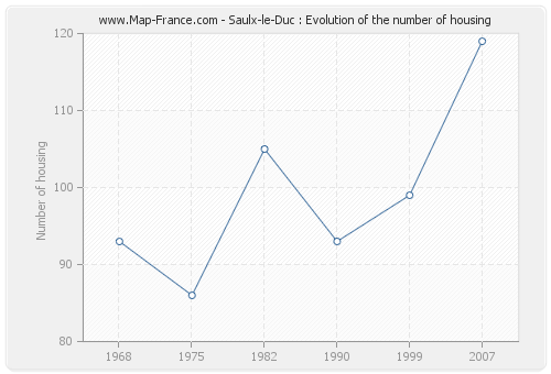 Saulx-le-Duc : Evolution of the number of housing