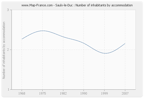 Saulx-le-Duc : Number of inhabitants by accommodation