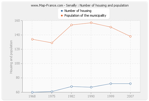 Senailly : Number of housing and population