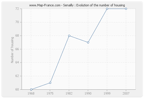 Senailly : Evolution of the number of housing