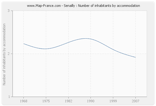 Senailly : Number of inhabitants by accommodation