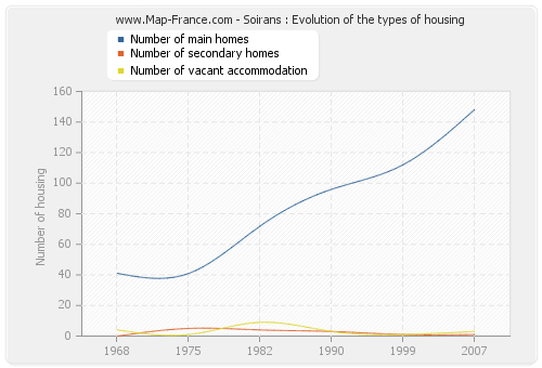Soirans : Evolution of the types of housing