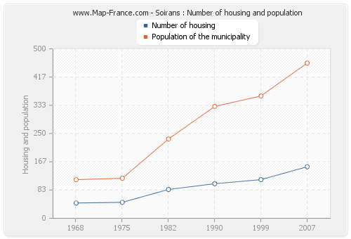 Soirans : Number of housing and population
