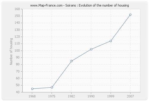 Soirans : Evolution of the number of housing