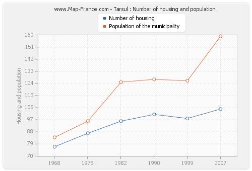 Tarsul : Number of housing and population