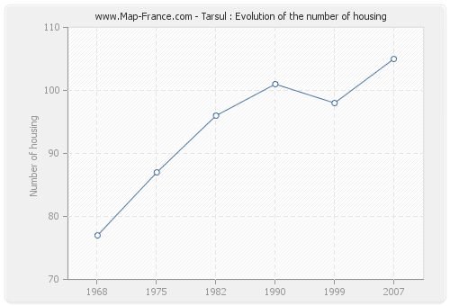 Tarsul : Evolution of the number of housing