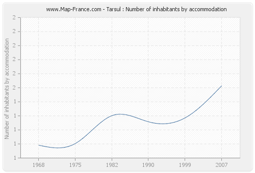 Tarsul : Number of inhabitants by accommodation