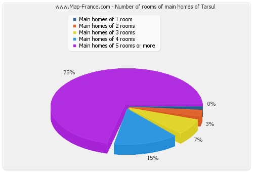 Number of rooms of main homes of Tarsul