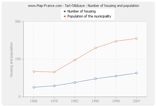Tart-l'Abbaye : Number of housing and population