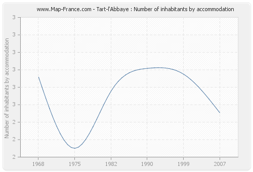 Tart-l'Abbaye : Number of inhabitants by accommodation