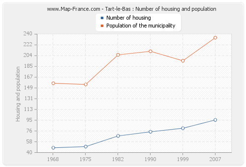 Tart-le-Bas : Number of housing and population
