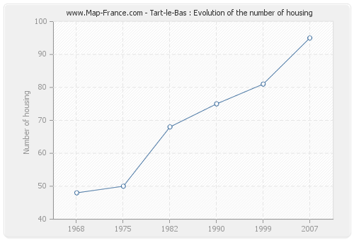 Tart-le-Bas : Evolution of the number of housing