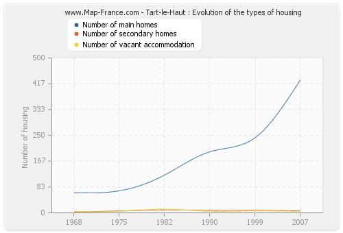 Tart-le-Haut : Evolution of the types of housing