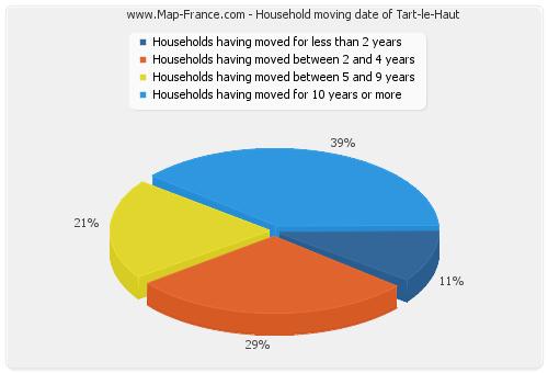 Household moving date of Tart-le-Haut