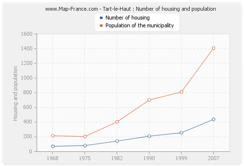 Tart-le-Haut : Number of housing and population