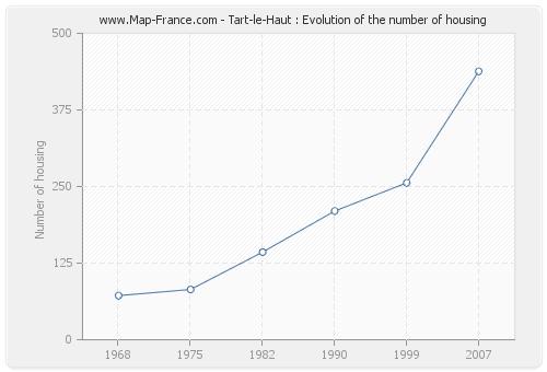 Tart-le-Haut : Evolution of the number of housing