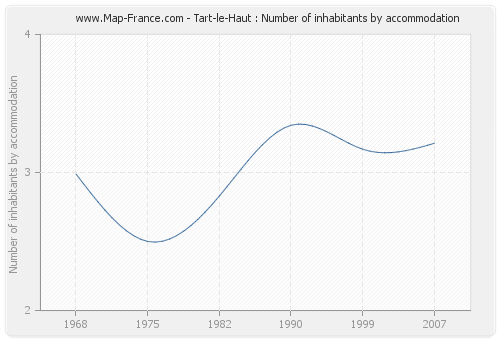 Tart-le-Haut : Number of inhabitants by accommodation