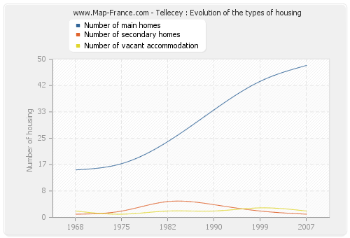 Tellecey : Evolution of the types of housing