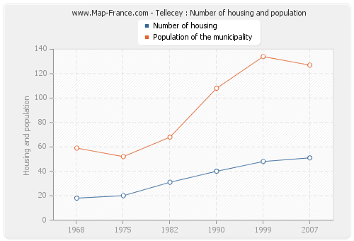Tellecey : Number of housing and population