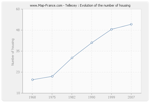 Tellecey : Evolution of the number of housing