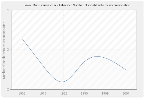 Tellecey : Number of inhabitants by accommodation