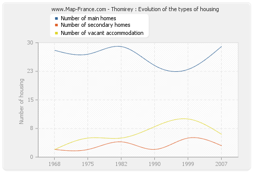 Thomirey : Evolution of the types of housing