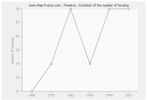 Thomirey : Evolution of the number of housing