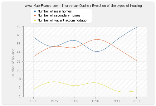 Thorey-sur-Ouche : Evolution of the types of housing
