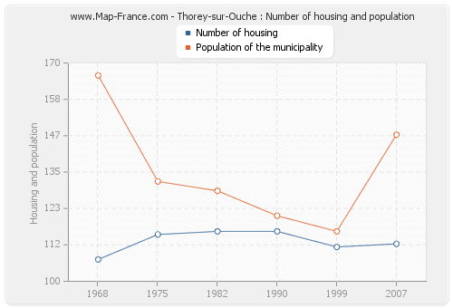 Thorey-sur-Ouche : Number of housing and population