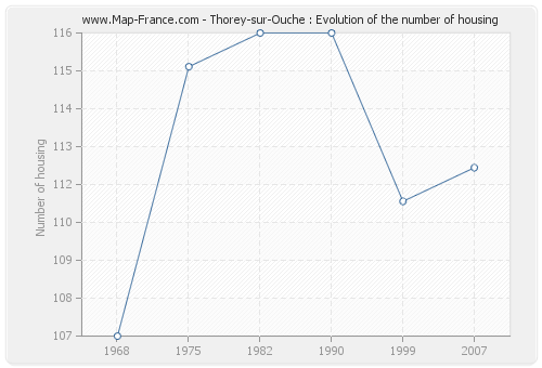 Thorey-sur-Ouche : Evolution of the number of housing