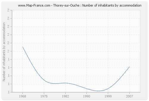 Thorey-sur-Ouche : Number of inhabitants by accommodation