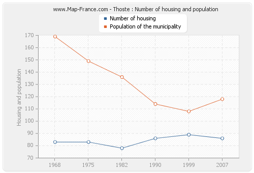 Thoste : Number of housing and population