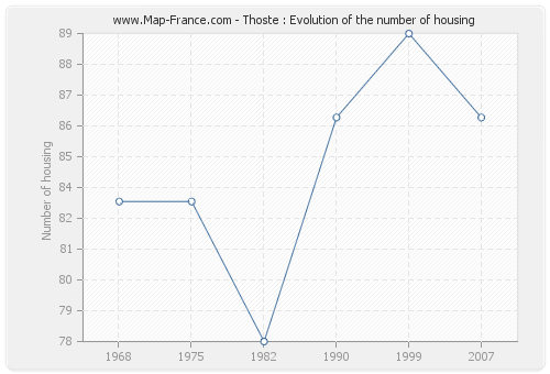 Thoste : Evolution of the number of housing