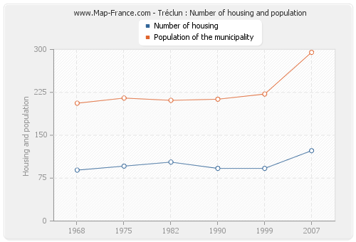 Tréclun : Number of housing and population