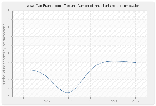 Tréclun : Number of inhabitants by accommodation