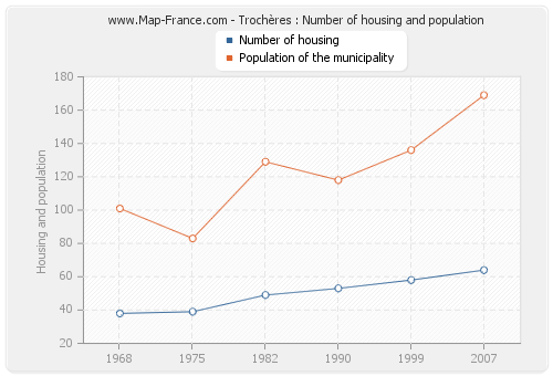 Trochères : Number of housing and population