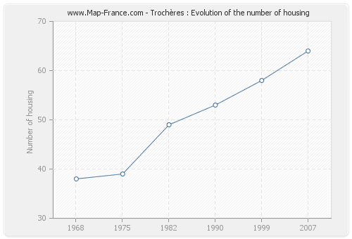 Trochères : Evolution of the number of housing