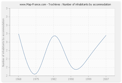 Trochères : Number of inhabitants by accommodation