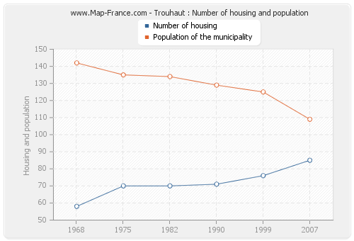 Trouhaut : Number of housing and population