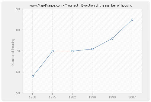 Trouhaut : Evolution of the number of housing