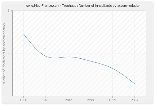 Trouhaut : Number of inhabitants by accommodation