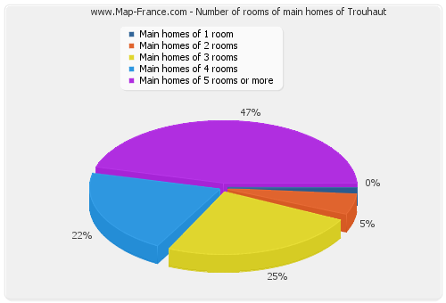 Number of rooms of main homes of Trouhaut