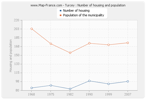 Turcey : Number of housing and population
