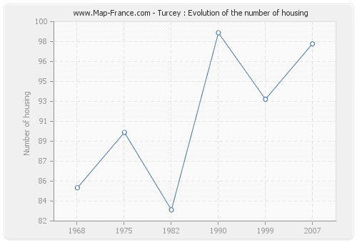 Turcey : Evolution of the number of housing