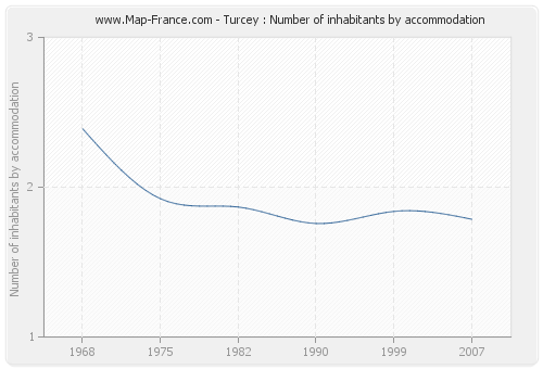 Turcey : Number of inhabitants by accommodation