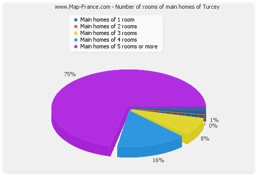 Number of rooms of main homes of Turcey